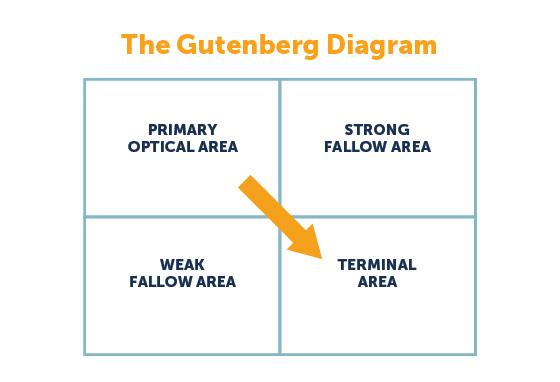 screenshot of Gutenberg diagram