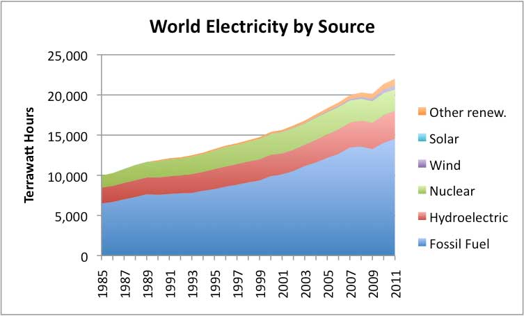 graph of World Electricity By Source