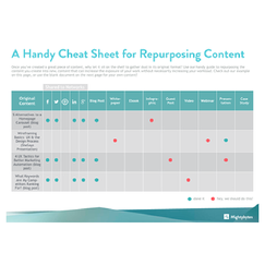 snapshot of the cheat sheet for repurposing content