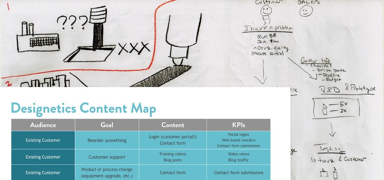designetics content strategy