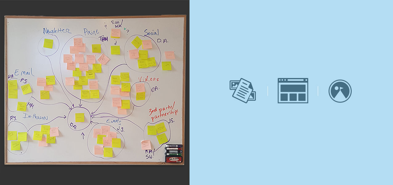 Image of a whiteboard with sticky notes and icons representing an Ecosystem mapping exercise
