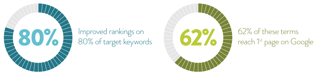 Statistics showing improvement in keyword ranking.