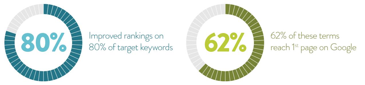 Statistics showing improvement in keyword ranking.