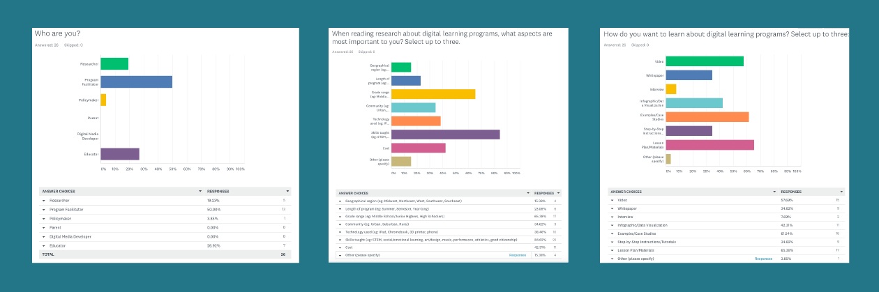 User research survey results