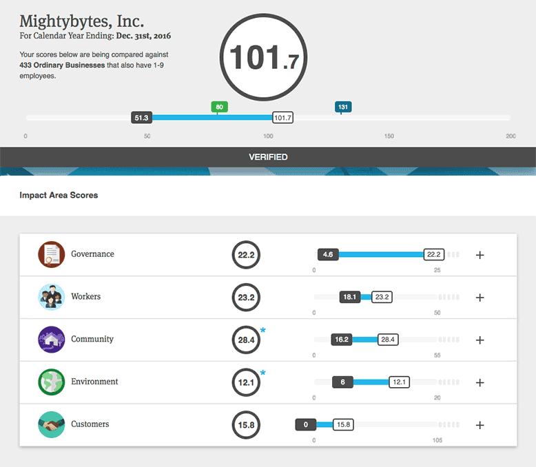 Mightybytes B Impact Assessment Score 2017