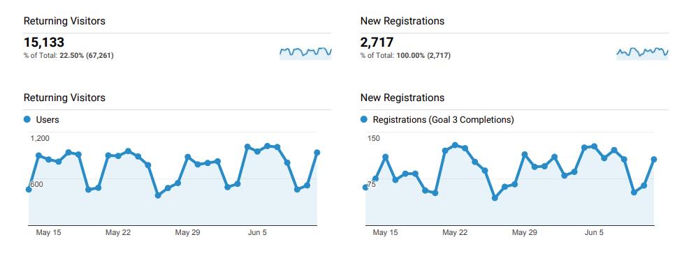 Google Analytics Dashboard MOFU