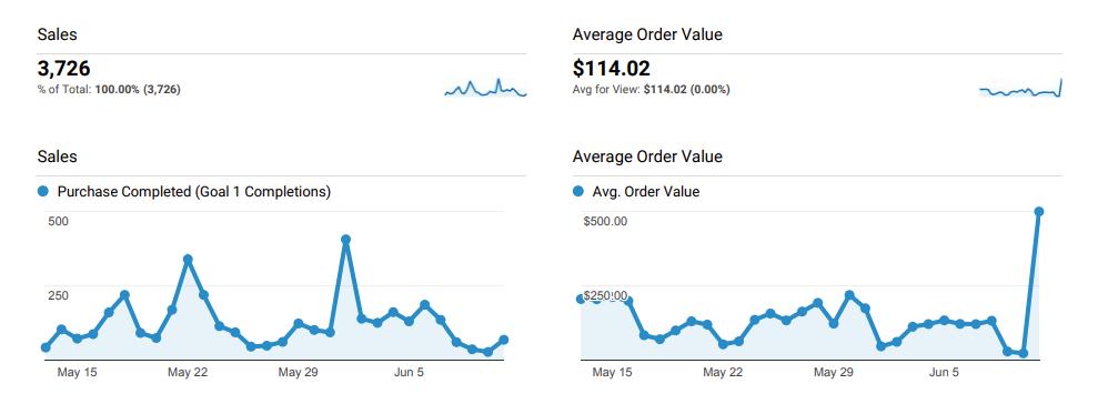 Google Analytics Dashboard BOFU