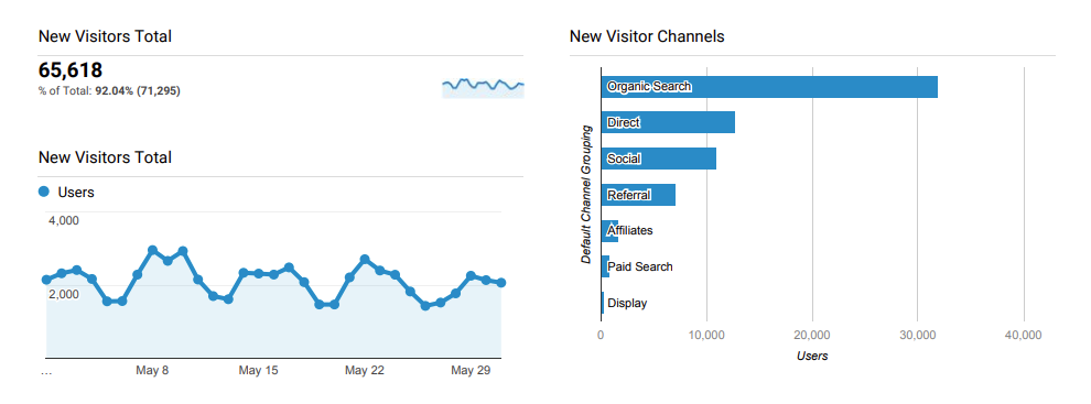 Google Analytics Dashboard TOFU