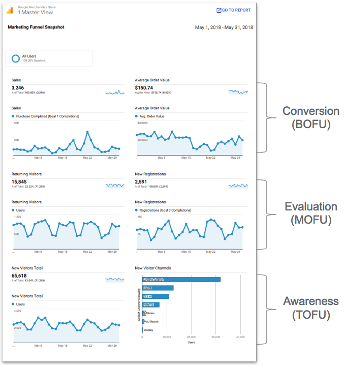 Google Analytics Dashboard for Marketing Funnels