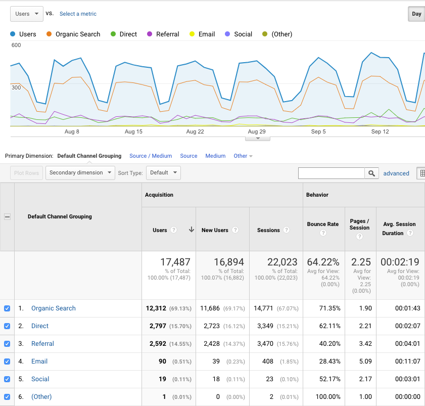 Channel Grouping in Google Analytics