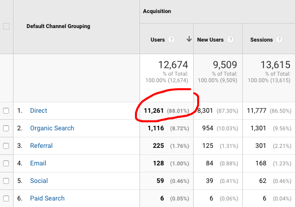Direct traffic screen grab from Google Analytics