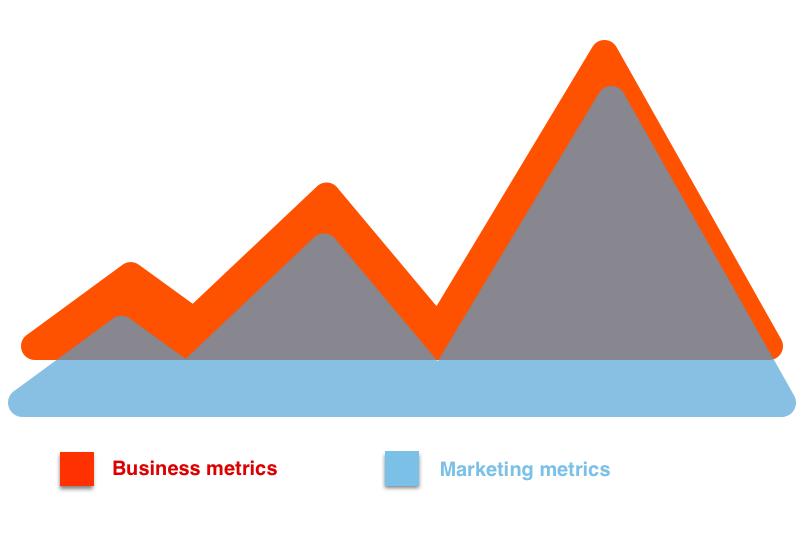 Marketing metrics and business metrics overlay graphic