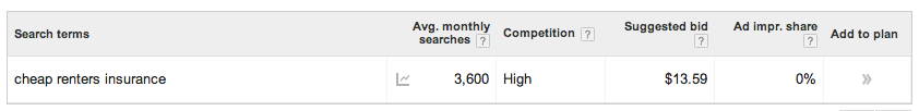 google keyword planner average monthly searches snapshot