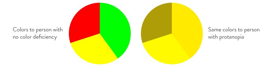 Pie chart comparison of colorblindness against no color deficiency.