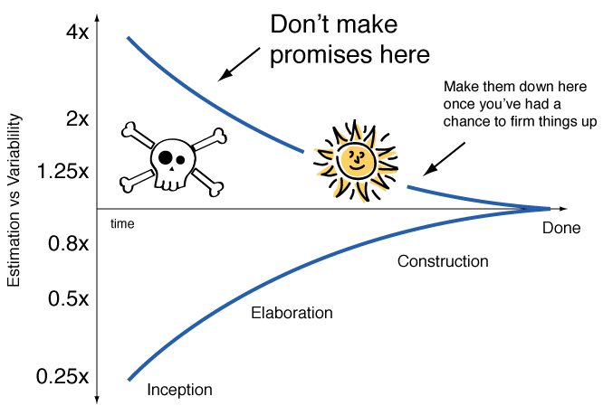 Graphic illustrating the Cone of Uncertainty