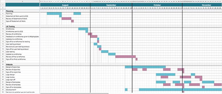 Critical Path Gantt Chart Timeline