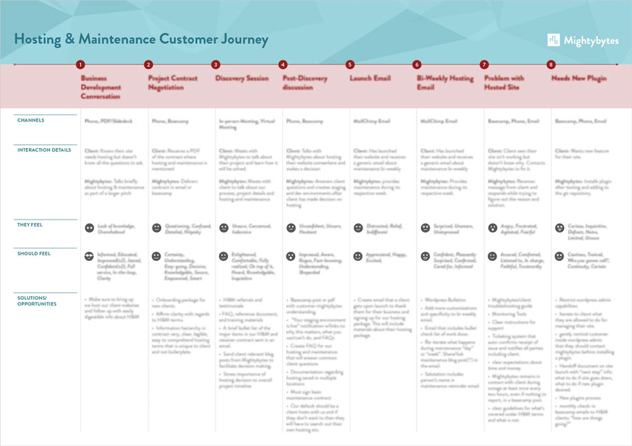 Digital version of a Customer Journey Map for our Hosting and Maintenance Service