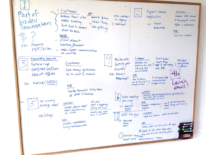 Whiteboard Customer Journey Map Exercise for Mightybytes Hosting and Maintenance