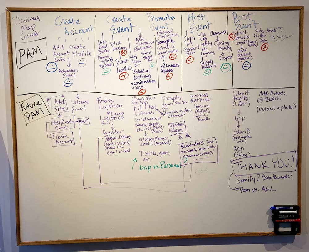 Customer Journey Mapping exercise during a Design Sprint