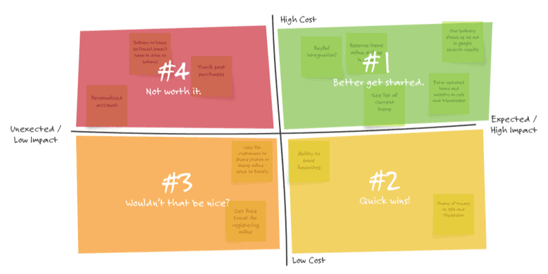 Risk and value grid