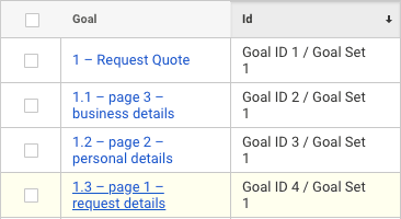 Google Analytics goal set