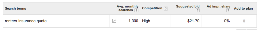average monthly searches snapshot google keyword planner