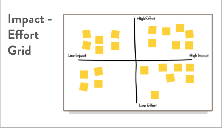 An impact-effort grid used to prioritize features