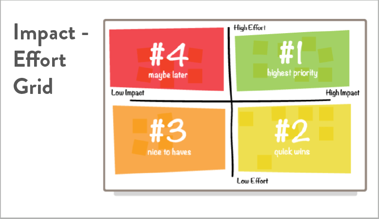 Prioritize features using an impact-effort grid