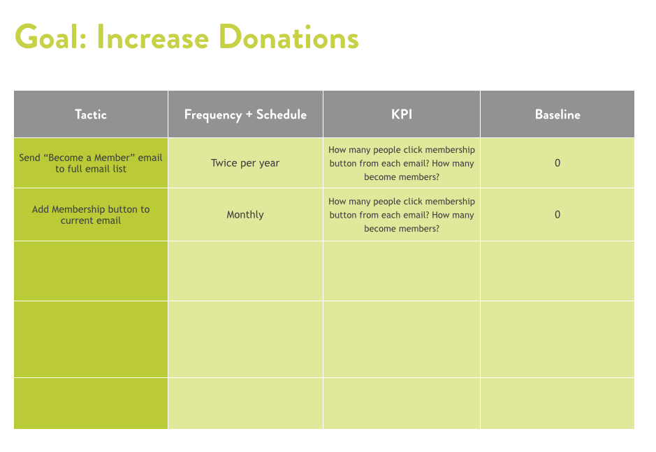 image of nonprofits goals chart for increase donations