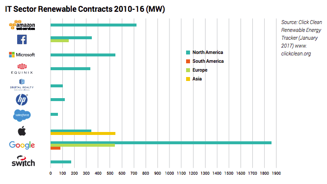 Graph showing investments in renewable energy by large tech companies