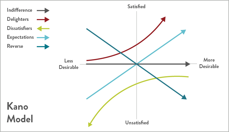 Graph depicting the Kano Model for prioritizing user needs