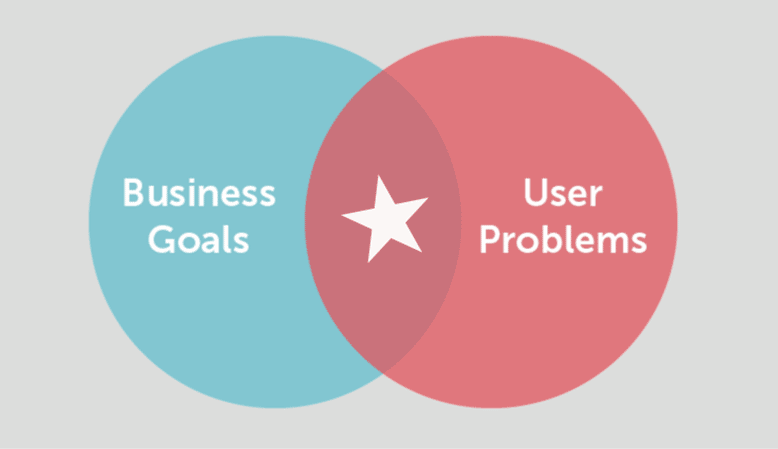 Mapping business goals and user problems