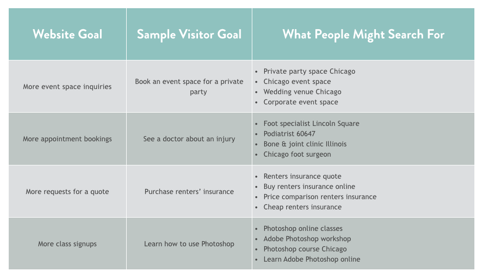 image of chart mapping website and visitor goals to search terms