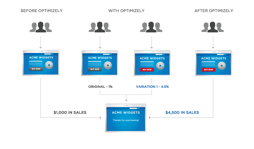 Graphic showing the difference in sales with and without optimizely