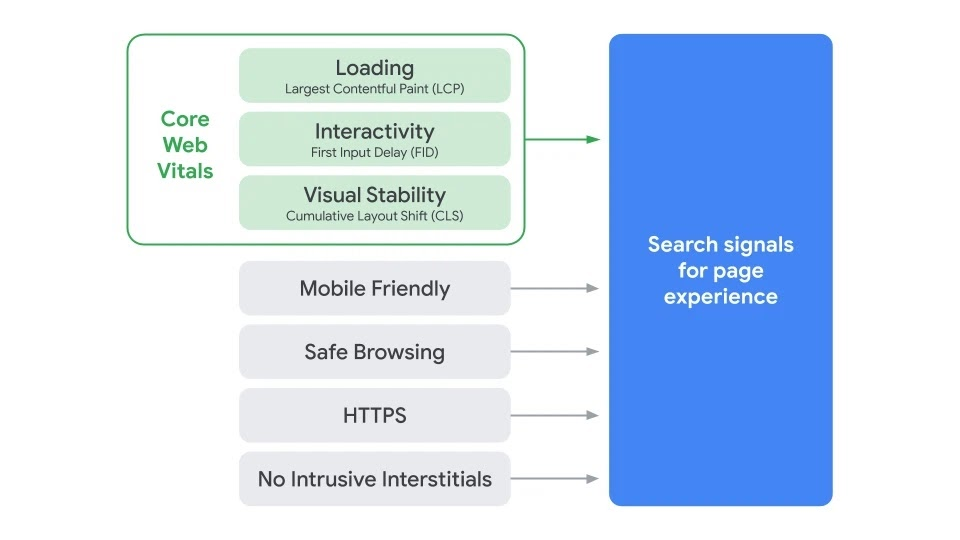 Graphic showing Core Web Vitals as part of Google's Page Experience Signal