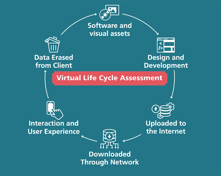 Illustration showing steps of a virtual life cycle assessment