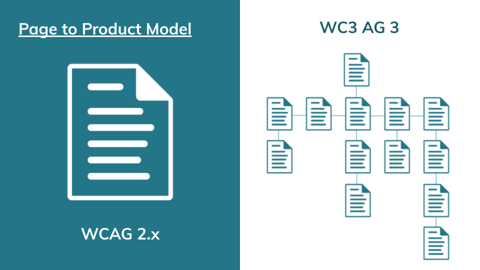 Illustration comparing Web Content Accessibility Guidelines 2.x page model (left) to W3C Accessibility Guidelines 3's product model.