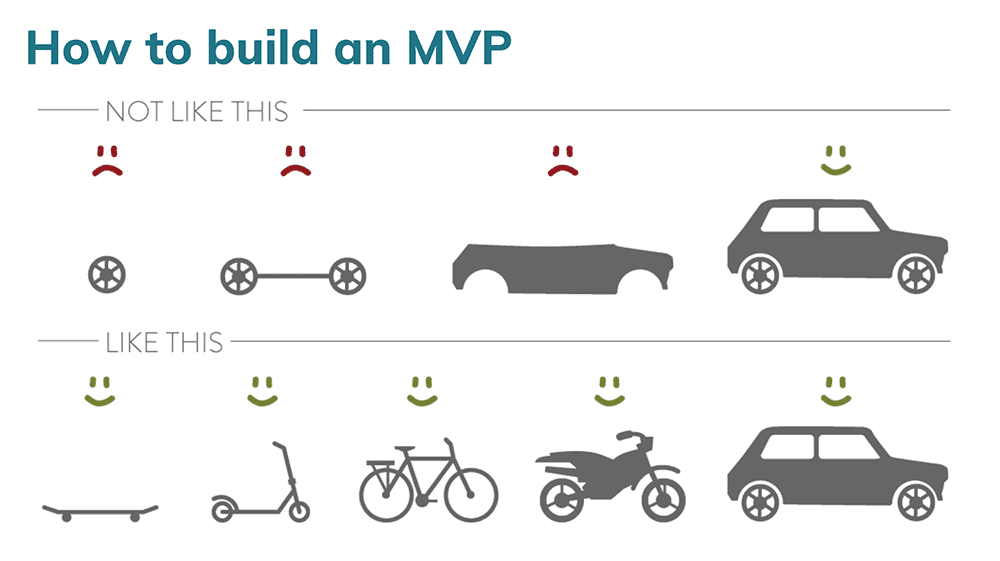 Illustration showing how a Minimum Viable Product (MVP) provides value with increasing fidelity over time. The top row shows various car parts, none of which provide value on their own. The bottom row shows various transportation devices, each of which provides value in its own way.