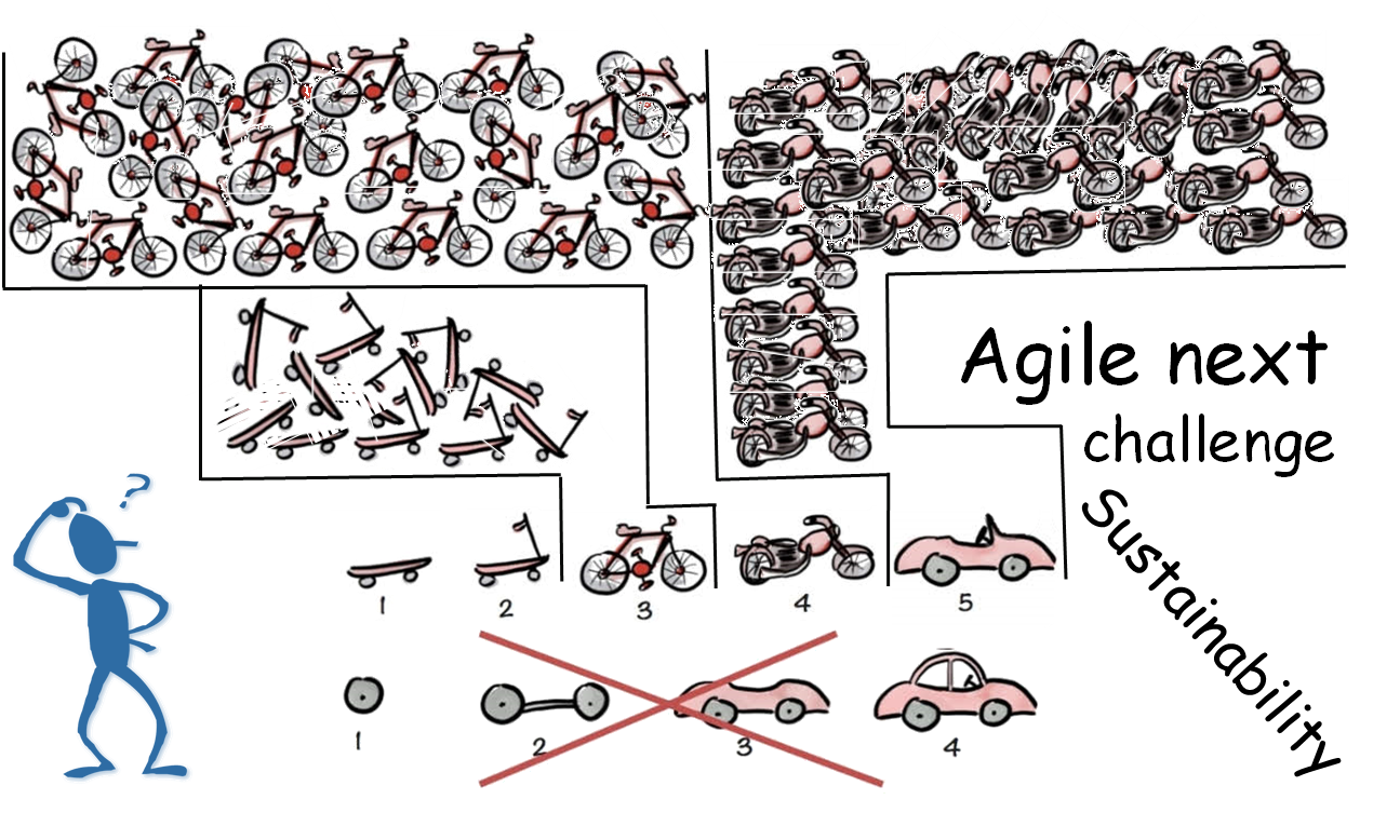 Illustration showing how the Minimum Viable Product (MVP) process can potentially create waste and increase technical debt at every step.